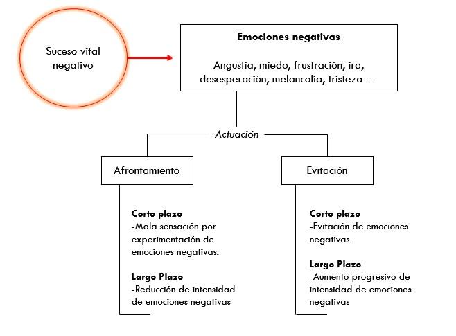 carlos velo psicologia emociones negativas efecto corto largo plazo ansiedad