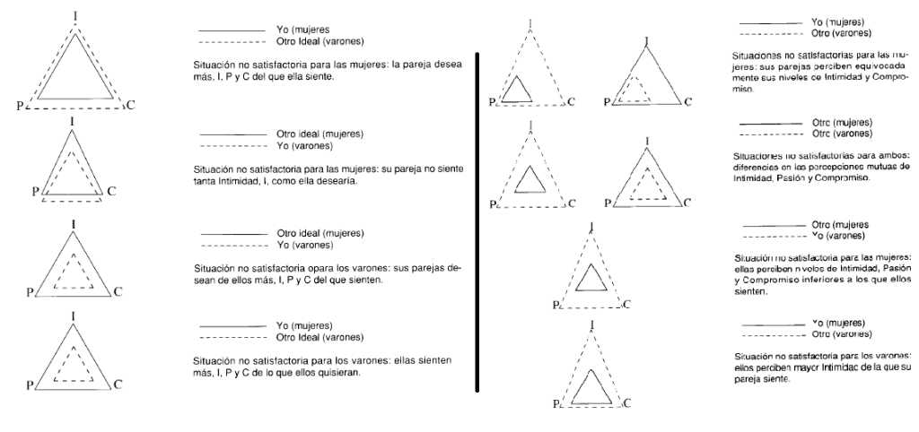 carlos velo psicologia teoría triangular sternberg
